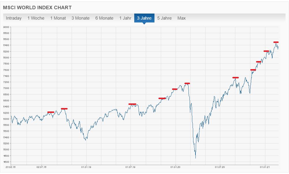 MSCI World 3 Jahre